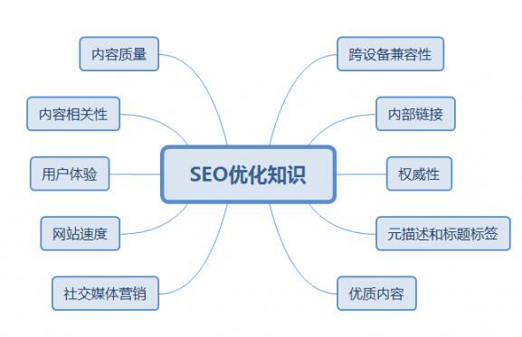 网站制作过程中 如何能真实体现出优化与营销的关联
