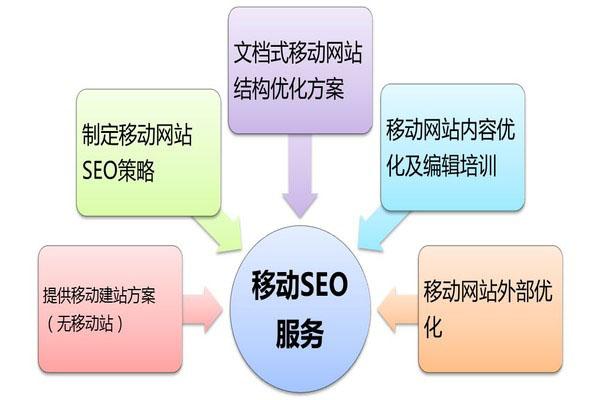 优化移动端网站,大兴网站建设SEOre需要注意这几个细节